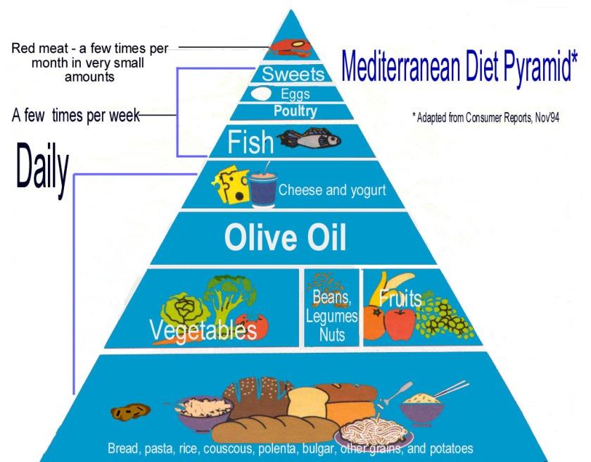 mediterranen_pyramid